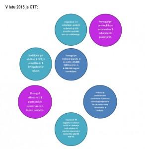 CTT uspeh leto 2015